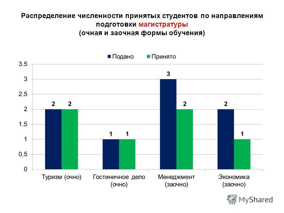 Распределение численности принятых студентов по направлениям подготовки магистратуры (очная и заочная формы обучения)