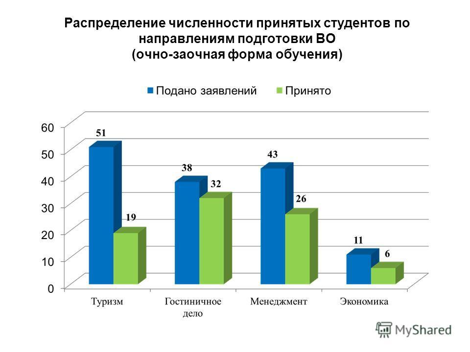 Распределение численности принятых студентов по направлениям подготовки ВО (очно-заочная форма обучения)