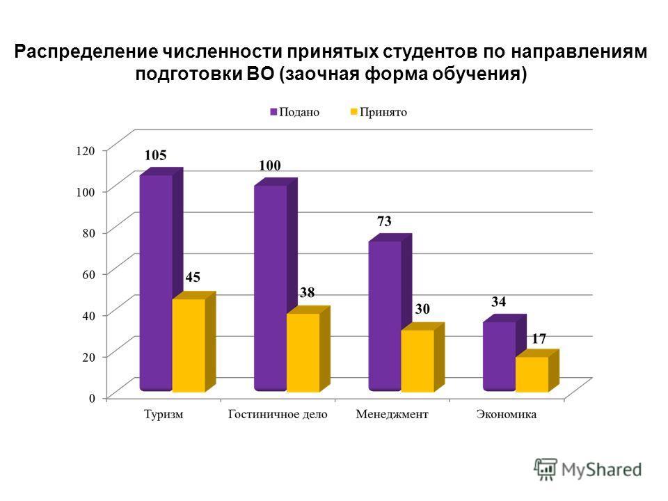 Распределение численности принятых студентов по направлениям подготовки ВО (заочная форма обучения)