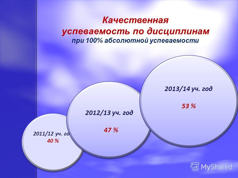 2011/12 уч. год 40 % 2011/12 уч. год 40 % Качественная успеваемость по дисциплинам при 100% абсолютной успеваемости 2012/13 уч. год 47 % 2012/13 уч. год 47 % 2013/14 уч. год 53 % 2013/14 уч. год 53 %