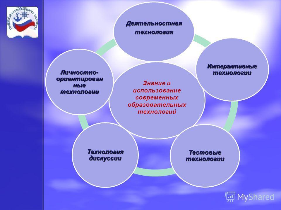 Знание и использование современных образовательных технологий Деятельностнаятехнология Интерактивные технологии Тестовые технологии Технология дискуссии Личностно- ориентированные технологии