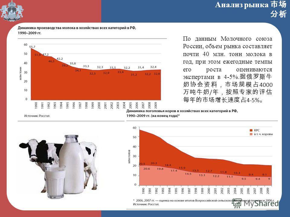 Анализ рынка По данным Молочного союза России, объем рынка составляет почти 40 млн. тонн молока в год, при этом ежегодные темпы его роста оцениваются экспертами в 4-5%. 4000 / 4-5%