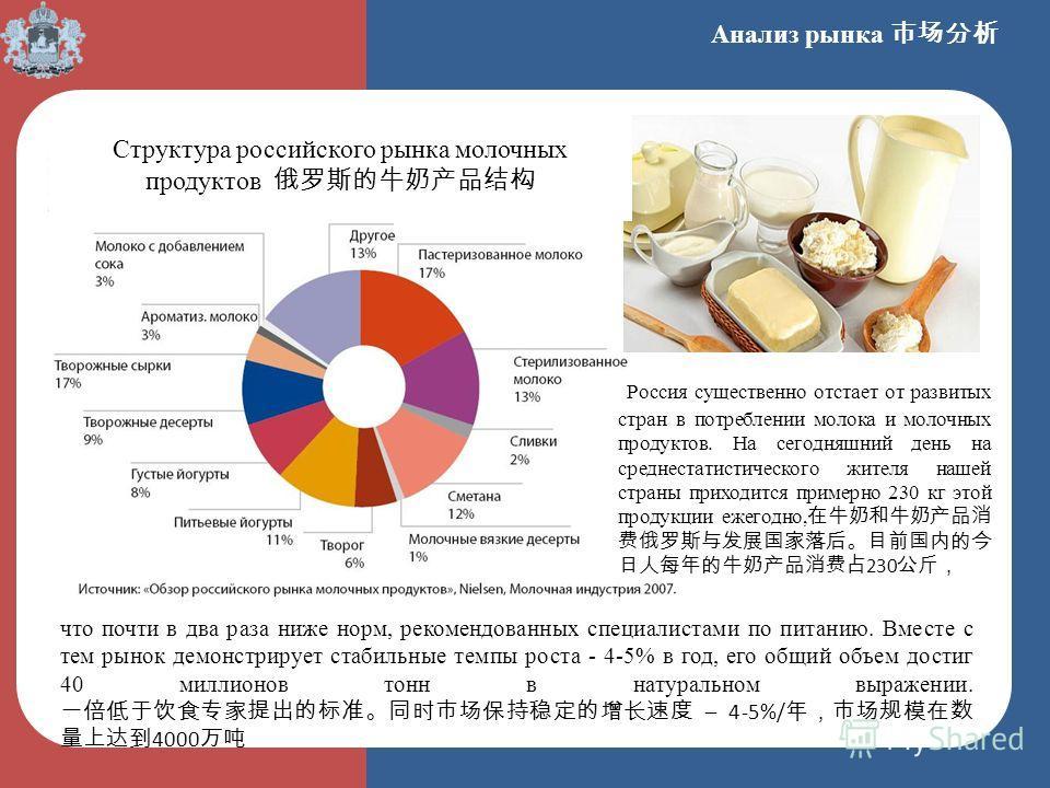 Анализ рынка Структура российского рынка молочных продуктов Россия существенно отстает от развитых стран в потреблении молока и молочных продуктов. На сегодняшний день на среднестатистического жителя нашей страны приходится примерно 230 кг этой проду