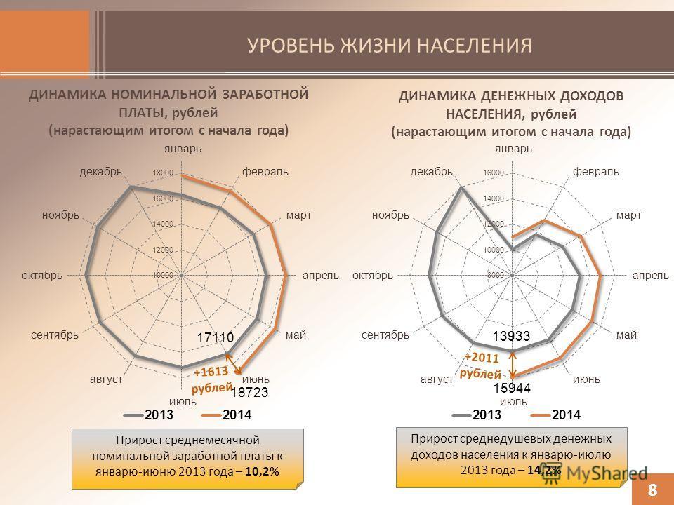 УРОВЕНЬ ЖИЗНИ НАСЕЛЕНИЯ 8 ДИНАМИКА НОМИНАЛЬНОЙ ЗАРАБОТНОЙ ПЛАТЫ, рублей (нарастающим итогом с начала года) ДИНАМИКА ДЕНЕЖНЫХ ДОХОДОВ НАСЕЛЕНИЯ, рублей (нарастающим итогом с начала года) +1613 рублей +2011 рублей Прирост среднемесячной номинальной зар