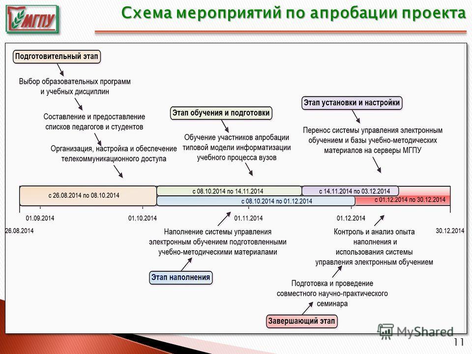 11 Схема мероприятий по апробации проекта