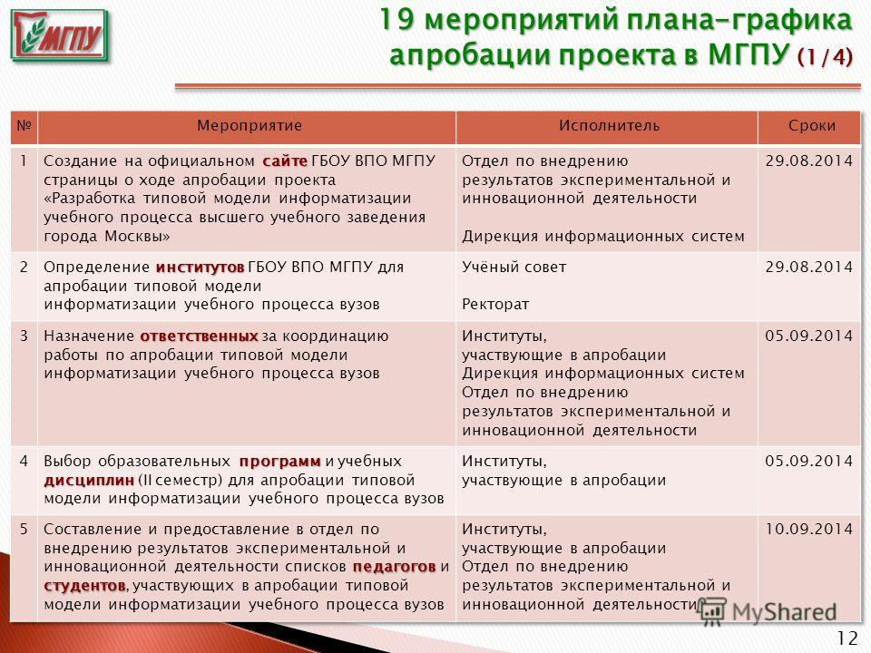 12 19 мероприятий плана-графика апробации проекта в МГПУ (1/4)