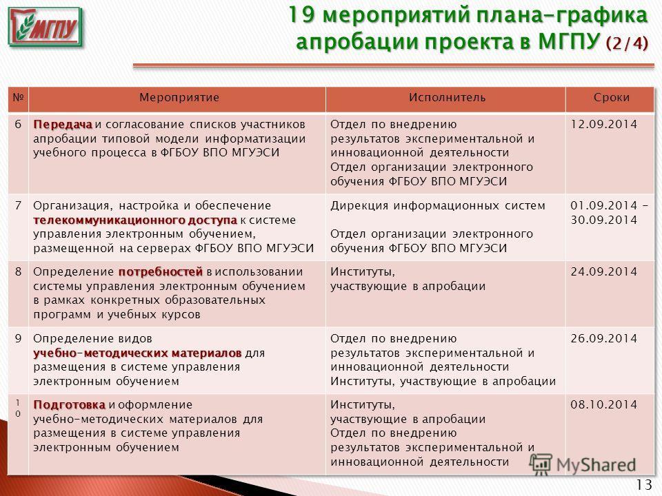 13 19 мероприятий плана-графика апробации проекта в МГПУ (2/4)