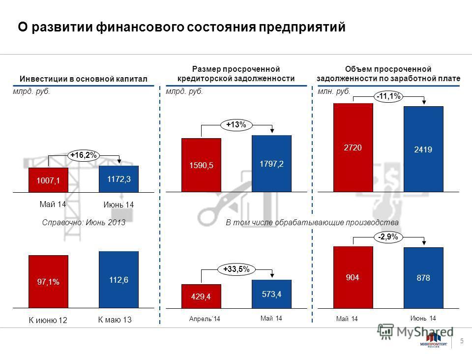 О развитии финансового состояния предприятий 5 Инвестиции в основной капитал Размер просроченной кредиторской задолженности Объем просроченной задолженности по заработной плате +13% 1797,2 1590,5 млрд. руб. В том числе обрабатывающие производства +33