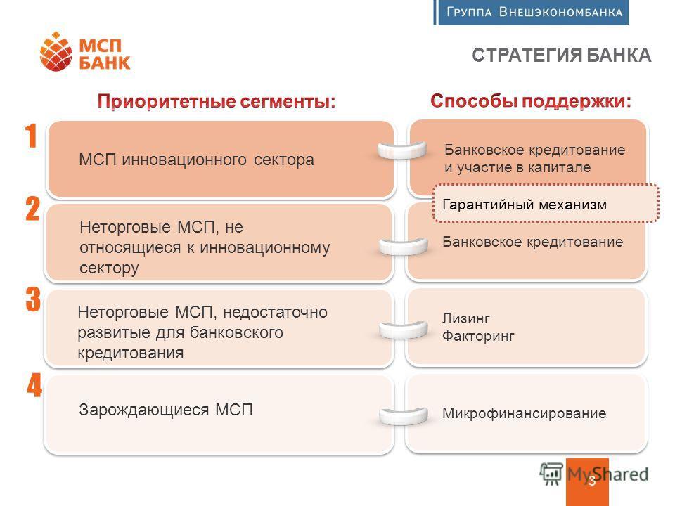 Программа финансовой поддержки МСП 3 СТРАТЕГИЯ БАНКА 1 2 3 4 МСП инновационного сектора Неторговые МСП, не относящиеся к инновационному сектору Неторговые МСП, недостаточно развитые для банковского кредитования Зарождающиеся МСП Банковское кредитован