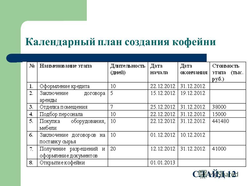 Календарный план создания кофейни СЛАЙД 12