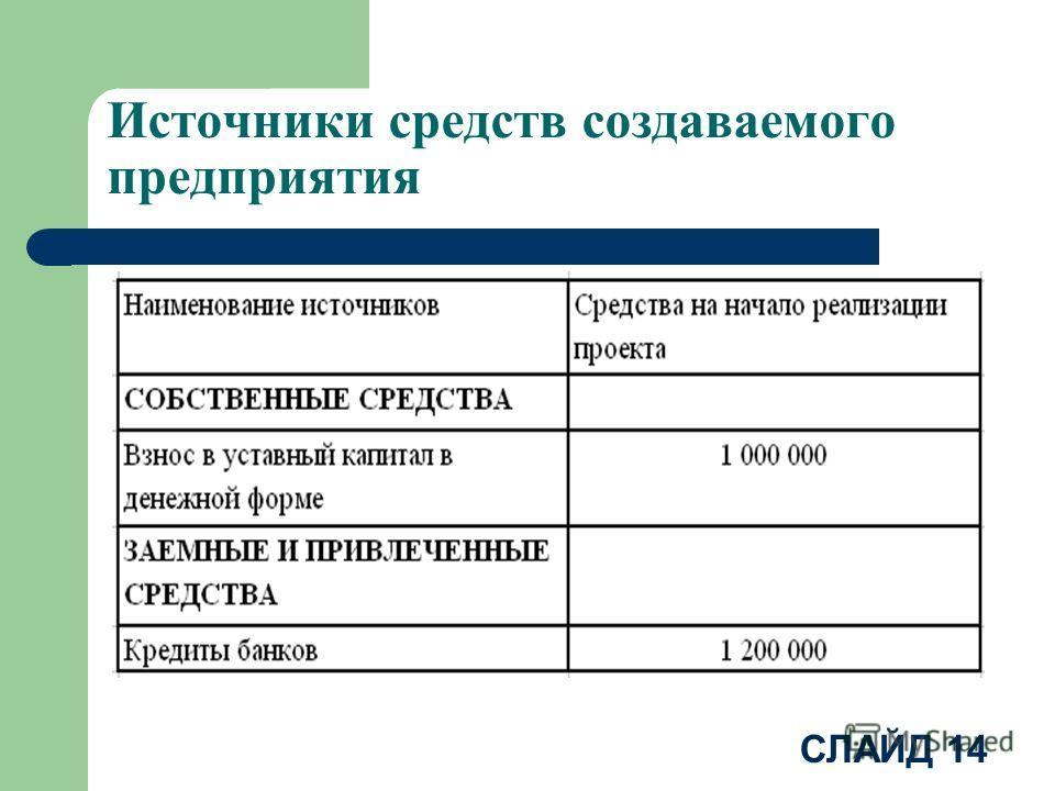 СЛАЙД 14 Источники средств создаваемого предприятия