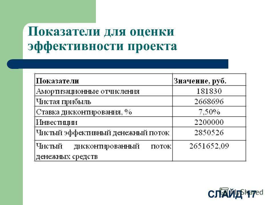 СЛАЙД 17 Показатели для оценки эффективности проекта