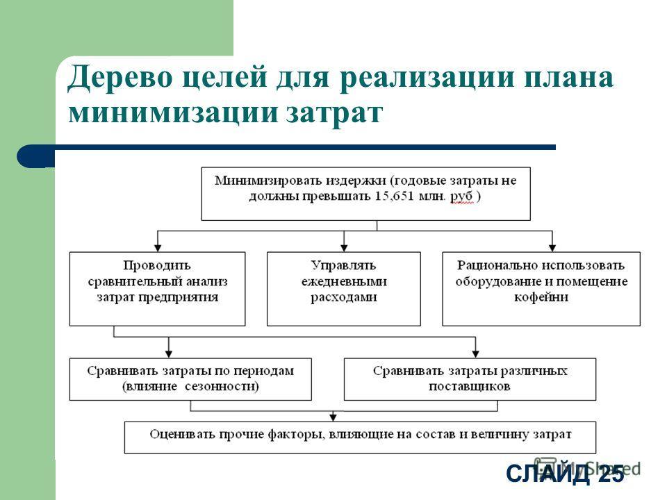 СЛАЙД 25 Дерево целей для реализации плана минимизации затрат