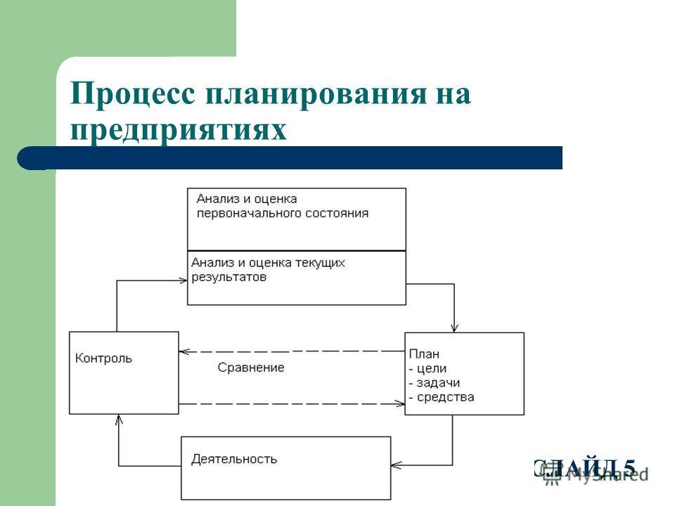 Процесс планирования на предприятиях ввв СЛАЙД 5