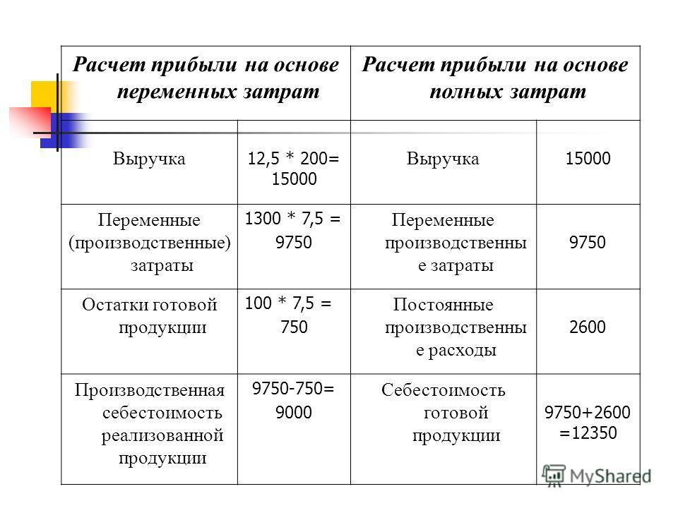 Расчет прибыли на основе переменных затрат Расчет прибыли на основе полных затрат Выручка 12,5 * 200= 15000 Выручка 15000 Переменные (производственные) затраты 1300 * 7,5 = 9750 Переменные производственны е затраты 9750 Остатки готовой продукции 100