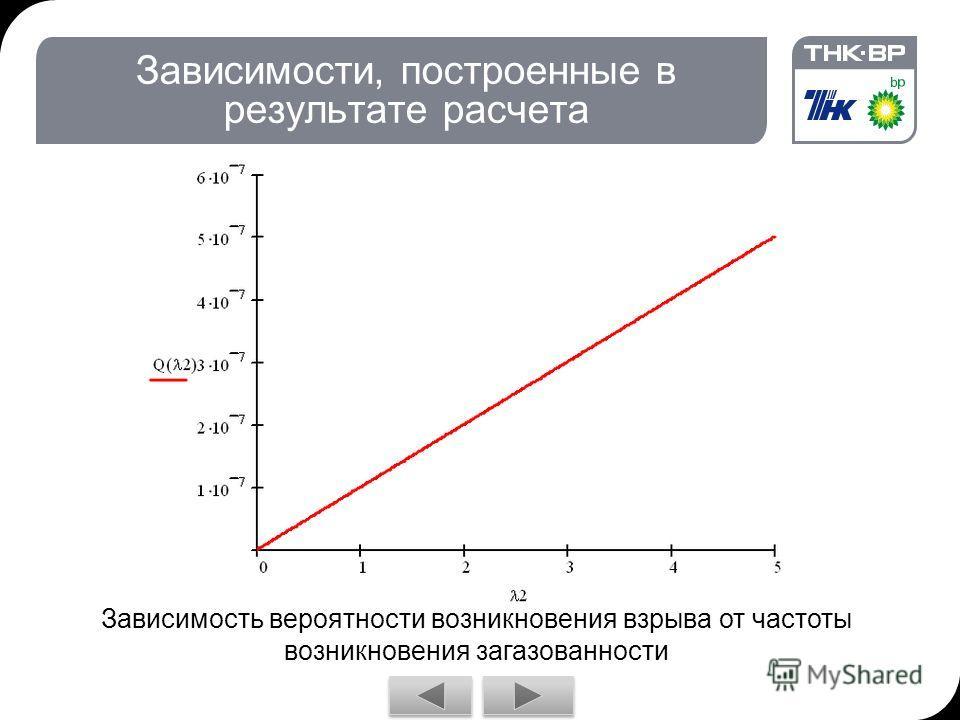Зависимости, построенные в результате расчета Зависимость вероятности возникновения взрыва от частоты возникновения загазованности