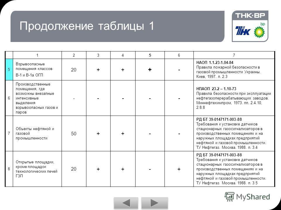 Продолжение таблицы 1 1234567 5 Взрывоопасные помещения классов В-1 и В-1 а ОГП 20 ++ + - НАОП 1.1.23-1.04-84 Правила пожарной безопасности в газовой промышленности Украины. Киев, 1997. п. 2.3 6 Производственные помещения, где возможны внезапные инте