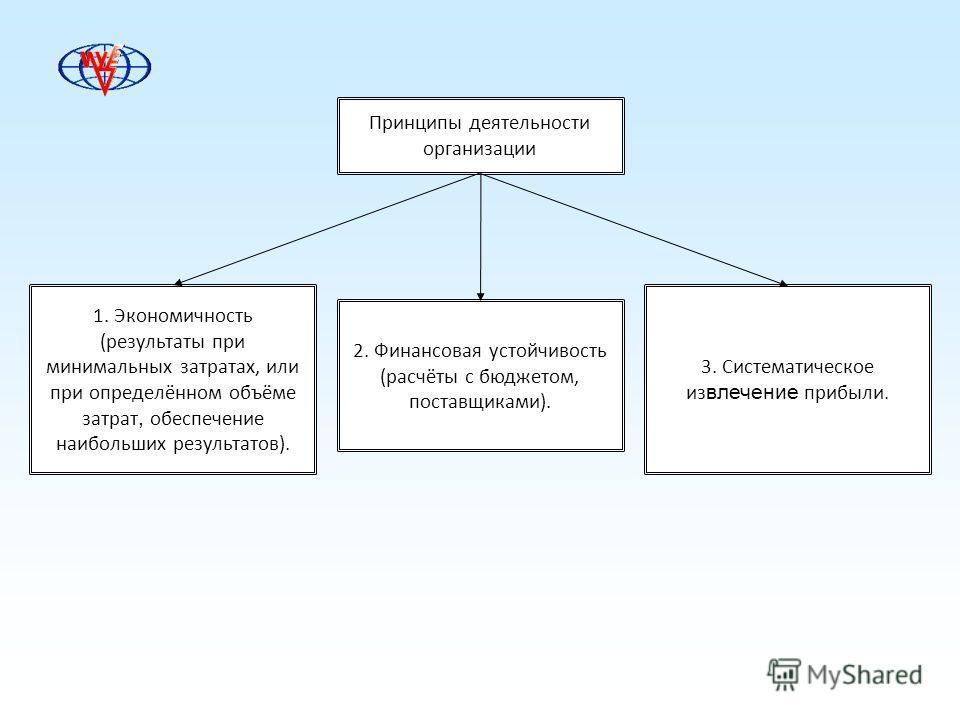 Принципы деятельности организации 1. Экономичность (результаты при минимальных затратах, или при определённом объёме затрат, обеспечение наибольших результатов). 2. Финансовая устойчивость (расчёты с бюджетом, поставщиками). 3. Систематическое из вле