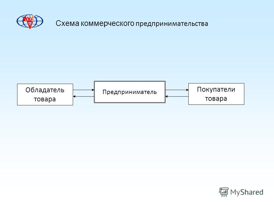 Схема коммерческого предпринимательства Обладатель товара Предприниматель Покупатели товара