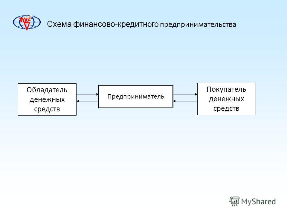 Схема финансово-кредитного предпринимательства Обладатель денежных средств Предприниматель Покупатель денежных средств