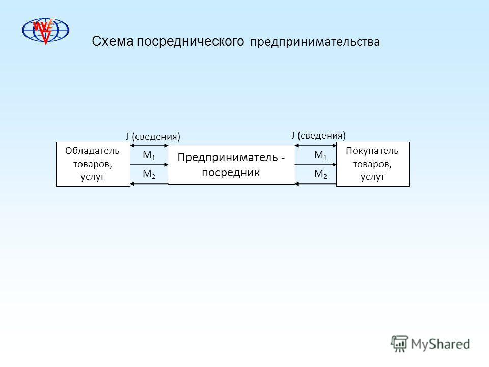 Схема посреднеического предпринимательства Обладатель товаров, услуг Предприниматель - посреднеик Покупатель товаров, услуг М2М2 М1М1 М2М2 М1М1 J (сведения)