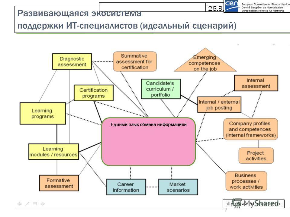26.9.10 Развивающаяся экосистема поддержки ИТ-специалистов (идеальный сценарий) http://www.ecompetences.eu / Единый язык обмена информацией