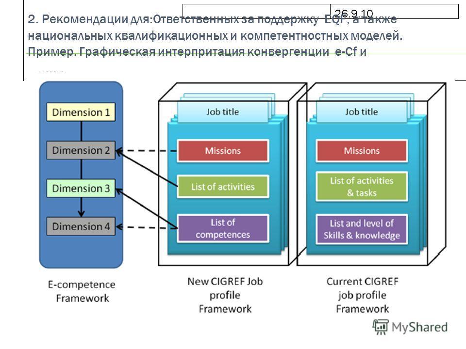 26.9.10 2. Рекомендации для:Ответственных за поддержку EQF, а также национальных квалификационных и компетентностных моделей. Пример. Графическая интерпритация конвергенции e-Сf и