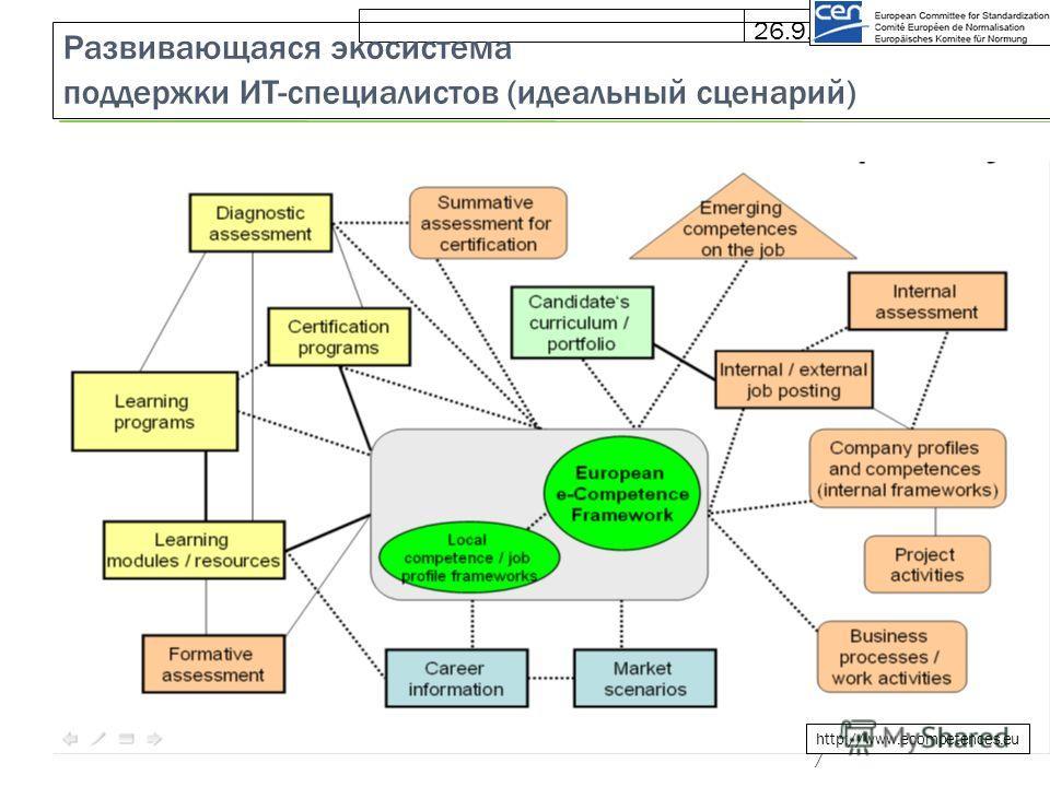 26.9.10 Развивающаяся экосистема поддержки ИТ-специалистов (идеальный сценарий) http://www.ecompetences.eu /