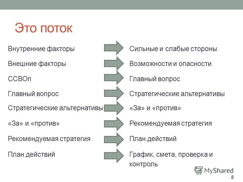 Это поток Внутренние факторы Сильные и слабые стороны Внешние факторы Возможности и опасности ССВОп Главный вопрос Главный вопрос Стратегические альтернативы Стратегические альтернативы «За» и «против» «За» и «против» Рекомендуемая стратегия Рекоменд