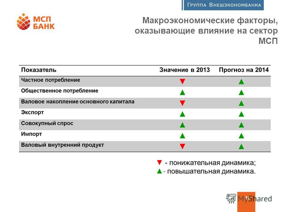 Программа финансовой поддержки МСП 11 Макроэкономические факторы, оказывающие влияние на сектор МСП