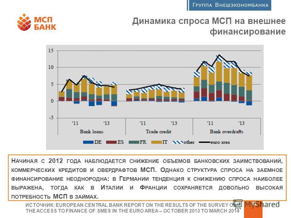 Программа финансовой поддержки МСП 12 Динамика спроса МСП на внешнее финансирование ИСТОЧНИК: EUROPEAN CENTRAL BANK REPORT ON THE RESULTS OF THE SURVEY ON THE ACCESS TO FINANCE OF SMES IN THE EURO AREA – OCTOBER 2013 TO MARCH 2014 Н АЧИНАЯ С 2012 ГОД