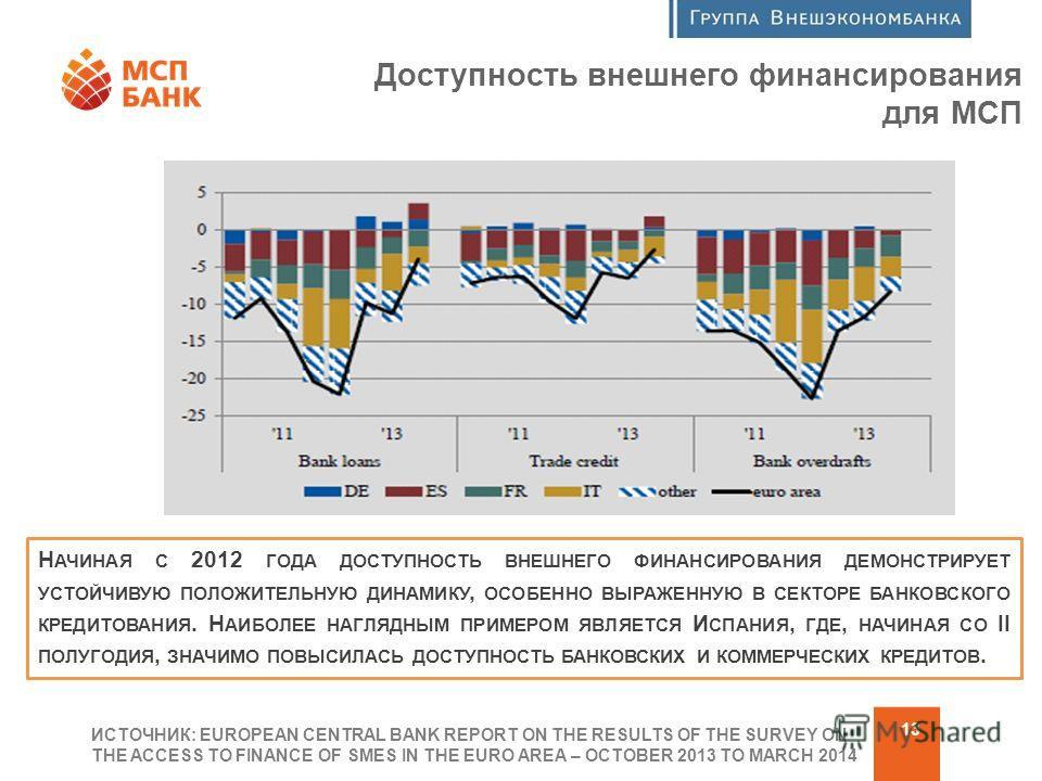 Программа финансовой поддержки МСП 13 Доступность внешнего финансирования для МСП ИСТОЧНИК: EUROPEAN CENTRAL BANK REPORT ON THE RESULTS OF THE SURVEY ON THE ACCESS TO FINANCE OF SMES IN THE EURO AREA – OCTOBER 2013 TO MARCH 2014 Н АЧИНАЯ С 2012 ГОДА