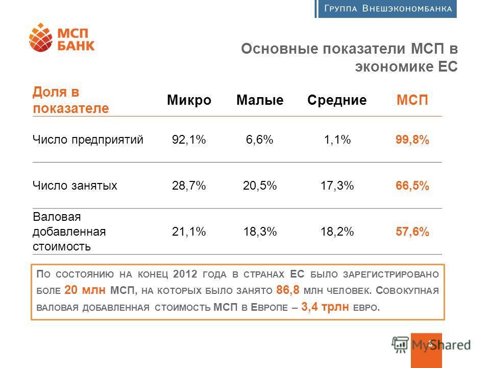 Программа финансовой поддержки МСП 3 Основные показатели МСП в экономике ЕС Доля в показателе Микро МалыеСредниеМСП Число предприятий 92,1%6,6%1,1%99,8% Число занятых 28,7%20,5%17,3%66,5% Валовая добавленная стоимость 21,1%18,3%18,2%57,6% П О СОСТОЯН