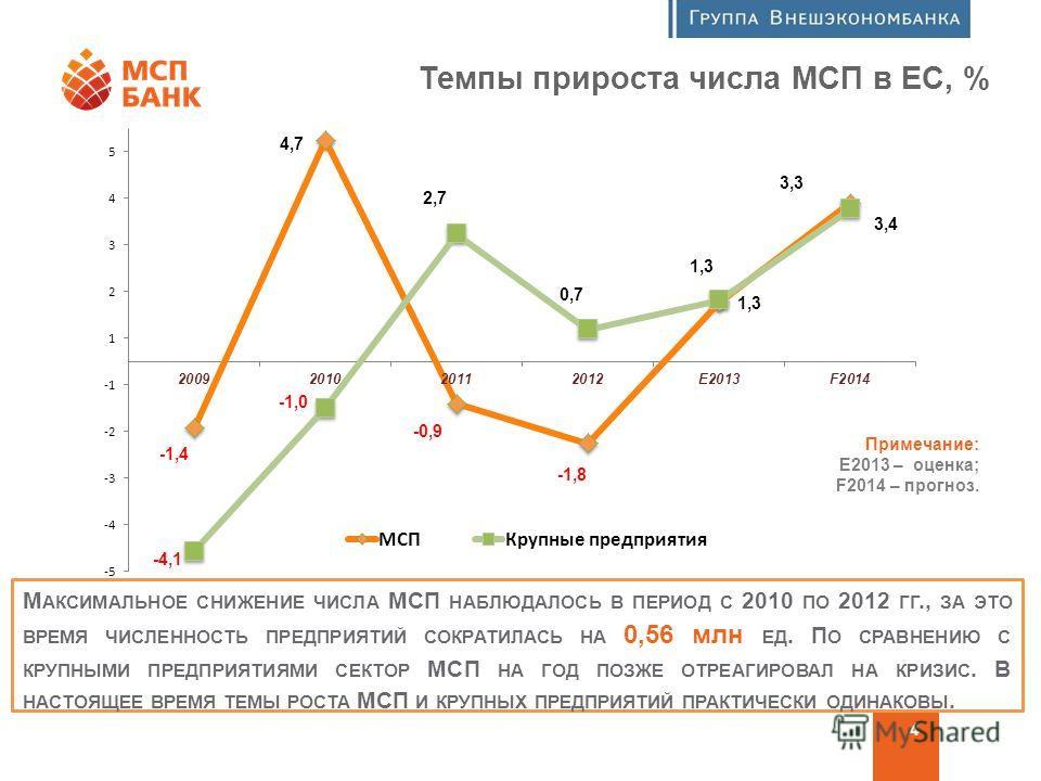 Программа финансовой поддержки МСП 4 Темпы прироста числа МСП в ЕС, % М АКСИМАЛЬНОЕ СНИЖЕНИЕ ЧИСЛА МСП НАБЛЮДАЛОСЬ В ПЕРИОД С 2010 ПО 2012 ГГ., ЗА ЭТО ВРЕМЯ ЧИСЛЕННОСТЬ ПРЕДПРИЯТИЙ СОКРАТИЛАСЬ НА 0,56 млн ЕД. П О СРАВНЕНИЮ С КРУПНЫМИ ПРЕДПРИЯТИЯМИ СЕ