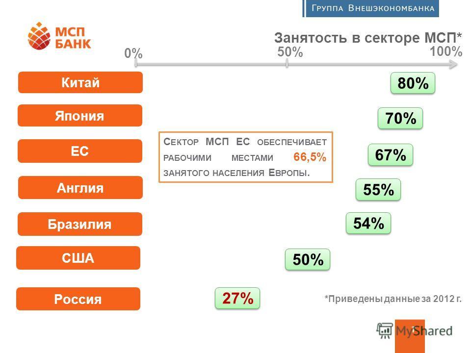 Программа финансовой поддержки МСП 7 Китай Япония ЕС Занятость в секторе МСП* Англия Бразилия США Россия 80% 70% 67% 55% 54% 50% 27% С ЕКТОР МСП ЕС ОБЕСПЕЧИВАЕТ РАБОЧИМИ МЕСТАМИ 66,5% ЗАНЯТОГО НАСЕЛЕНИЯ Е ВРОПЫ. 0% 50% 100% *Приведены данные за 2012