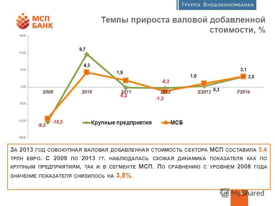 Программа финансовой поддержки МСП 8 Темпы прироста валовой добавленной стоимости, % З А 2013 ГОД СОВОКУПНАЯ ВАЛОВАЯ ДОБАВЛЕННАЯ СТОИМОСТЬ СЕКТОРА МСП СОСТАВИЛА 3,4 ТРЛН ЕВРО. С 2009 ПО 2013 ГГ. НАБЛЮДАЛАСЬ СХОЖАЯ ДИНАМИКА ПОКАЗАТЕЛЯ КАК ПО КРУПНЫМ П
