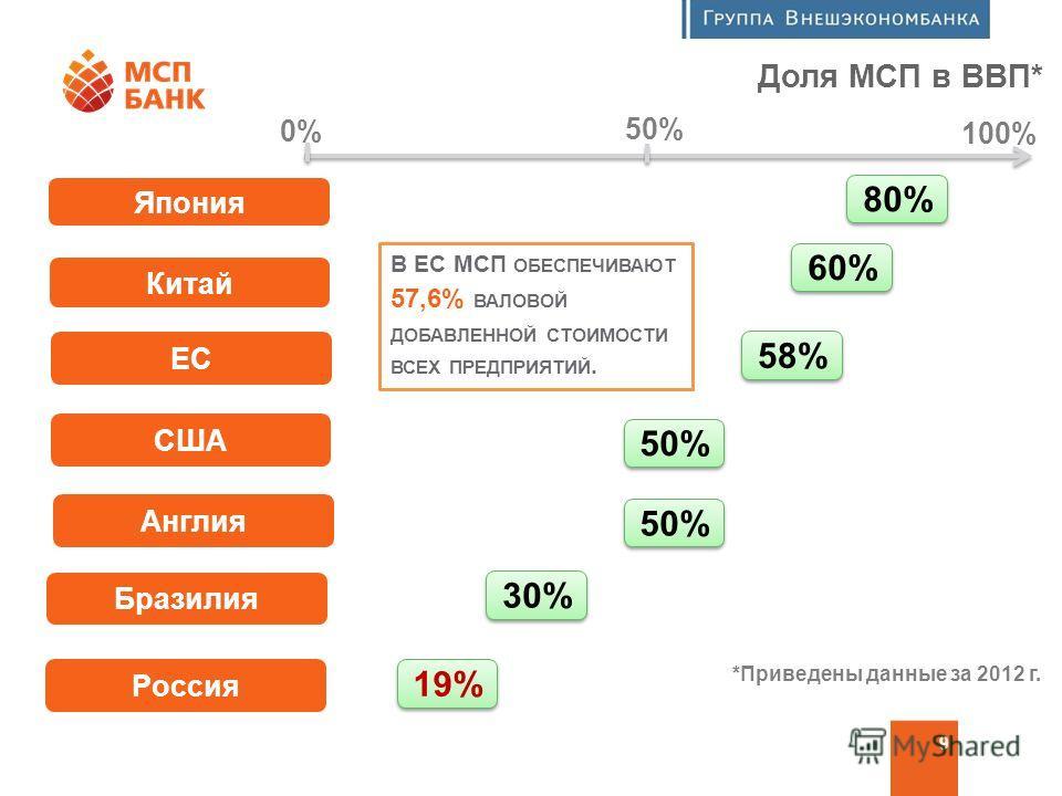 Программа финансовой поддержки МСП 9 Япония Китай ЕС Доля МСП в ВВП* США Англия Бразилия Россия 60% 58% 50% 30% 19% 80% В ЕС МСП ОБЕСПЕЧИВАЮТ 57,6% ВАЛОВОЙ ДОБАВЛЕННОЙ СТОИМОСТИ ВСЕХ ПРЕДПРИЯТИЙ. 0% 50% 100% *Приведены данные за 2012 г.