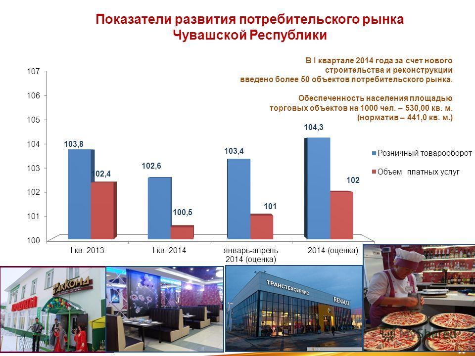 Показатели развития потребительского рынка Чувашской Республики В I квартале 2014 года за счет нового строительства и реконструкции введено более 50 объектов потребительского рынка. Обеспеченность населения площадью торговых объектов на 1000 чел. – 5