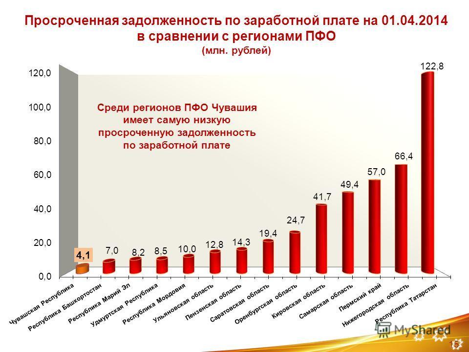 Просроченная задолженность по заработной плате на 01.04.2014 в сравнении с регионами ПФО (млн. рублей) 15