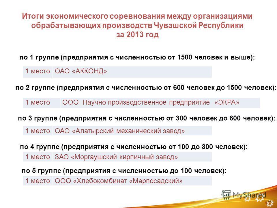 Итоги экономического соревнования между организациями обрабатывающих производств Чувашской Республики за 2013 год 1 местоОАО «АККОНД» по 1 группе (предприятия с численностью от 1500 человек и выше): 1 местоООО Научно производственное предприятие «ЭКР