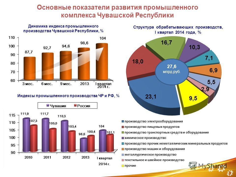 ОСНОВНЫЕ ПОКАЗАТЕЛИ РАЗВИТИЯ ПРОМЫШЛЕННОГО КОМПЛЕКСА ЧУВАШСКОЙ РЕСПУБЛИКИ Динамика индекса промышленного производства Чувашской Республики, % 2010 г. Структура обрабатывающих производств, I квартал 2014 года, % Основные показатели развития промышленн