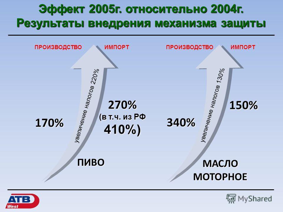 Эффект 2005 г. относительно 2004 г. Результаты внедрения механизма защиты ПИВО МАСЛОМОТОРНОЕ 340% 150% ПРОИЗВОДСТВОИМПОРТПРОИЗВОДСТВОИМПОРТ 170% увеличение налогов 220% увеличение налогов 130% 270% (в т.ч. из РФ 410%)