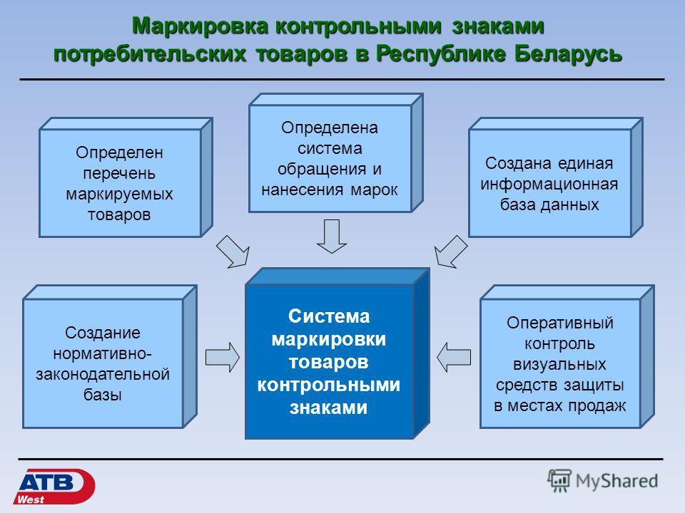 Маркировка контрольными знаками потребительских товаров в Республике Беларусь Определен перечень маркируемых товаров Определена система обращения и нанесения марок Создана единая информационная база данных Оперативный контроль визуальных средств защи