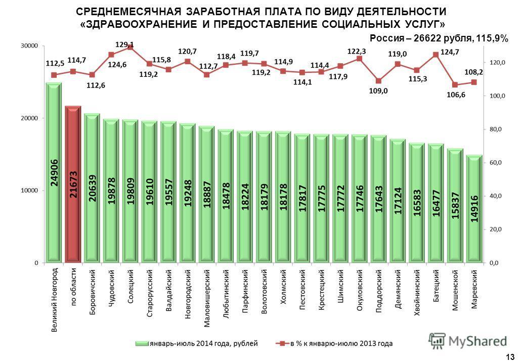 13 СРЕДНЕМЕСЯЧНАЯ ЗАРАБОТНАЯ ПЛАТА ПО ВИДУ ДЕЯТЕЛЬНОСТИ «ЗДРАВООХРАНЕНИЕ И ПРЕДОСТАВЛЕНИЕ СОЦИАЛЬНЫХ УСЛУГ» Россия – 26622 рубля, 115,9%