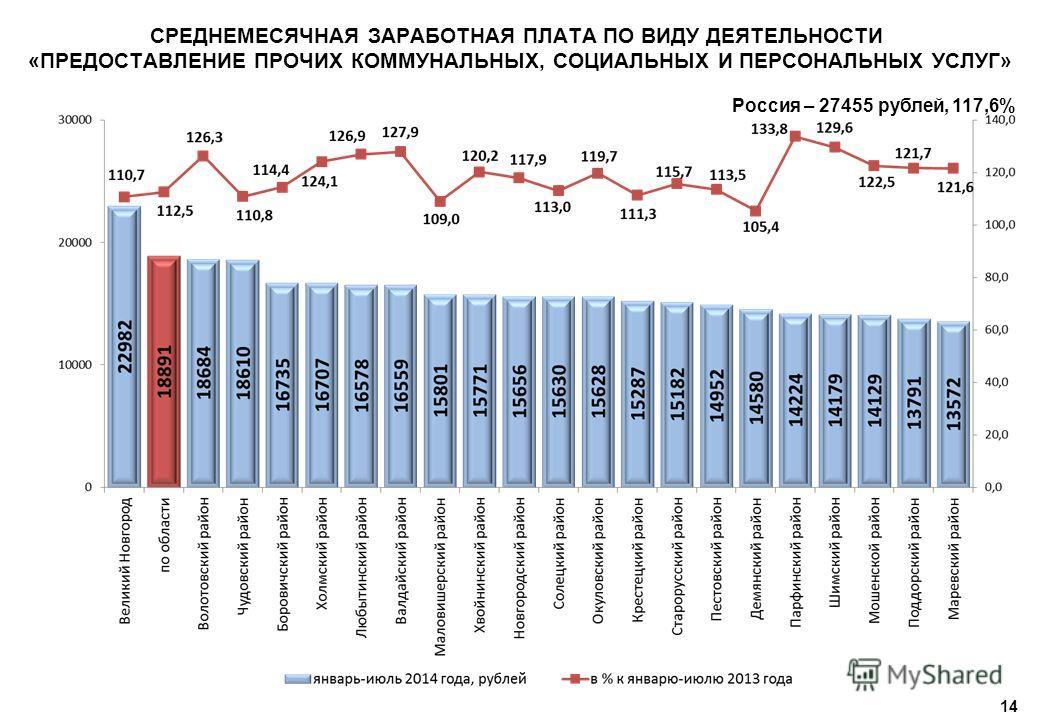14 СРЕДНЕМЕСЯЧНАЯ ЗАРАБОТНАЯ ПЛАТА ПО ВИДУ ДЕЯТЕЛЬНОСТИ «ПРЕДОСТАВЛЕНИЕ ПРОЧИХ КОММУНАЛЬНЫХ, СОЦИАЛЬНЫХ И ПЕРСОНАЛЬНЫХ УСЛУГ» Россия – 27455 рублей, 117,6%