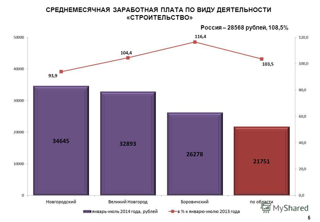 5 СРЕДНЕМЕСЯЧНАЯ ЗАРАБОТНАЯ ПЛАТА ПО ВИДУ ДЕЯТЕЛЬНОСТИ «СТРОИТЕЛЬСТВО» Россия – 28568 рублей, 108,5%