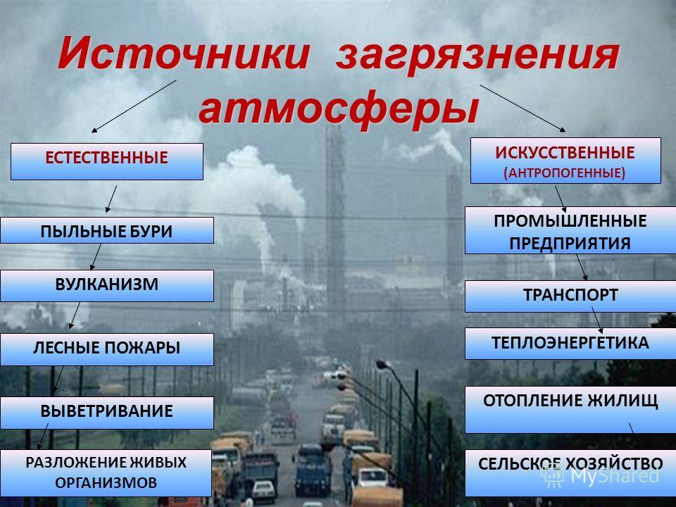 Источники загрязнения атмосферы ВЫВЕТРИВАНИЕ ЛЕСНЫЕ ПОЖАРЫ ВУЛКАНИЗМ ПЫЛЬНЫЕ БУРИ ЕСТЕСТВЕННЫЕ РАЗЛОЖЕНИЕ ЖИВЫХ ОРГАНИЗМОВ ИСКУССТВЕННЫЕ (АНТРОПОГЕННЫЕ) ПРОМЫШЛЕННЫЕ ПРЕДПРИЯТИЯ ТРАНСПОРТ ТЕПЛОЭНЕРГЕТИКА ОТОПЛЕНИЕ ЖИЛИЩ СЕЛЬСКОЕ ХОЗЯЙСТВО