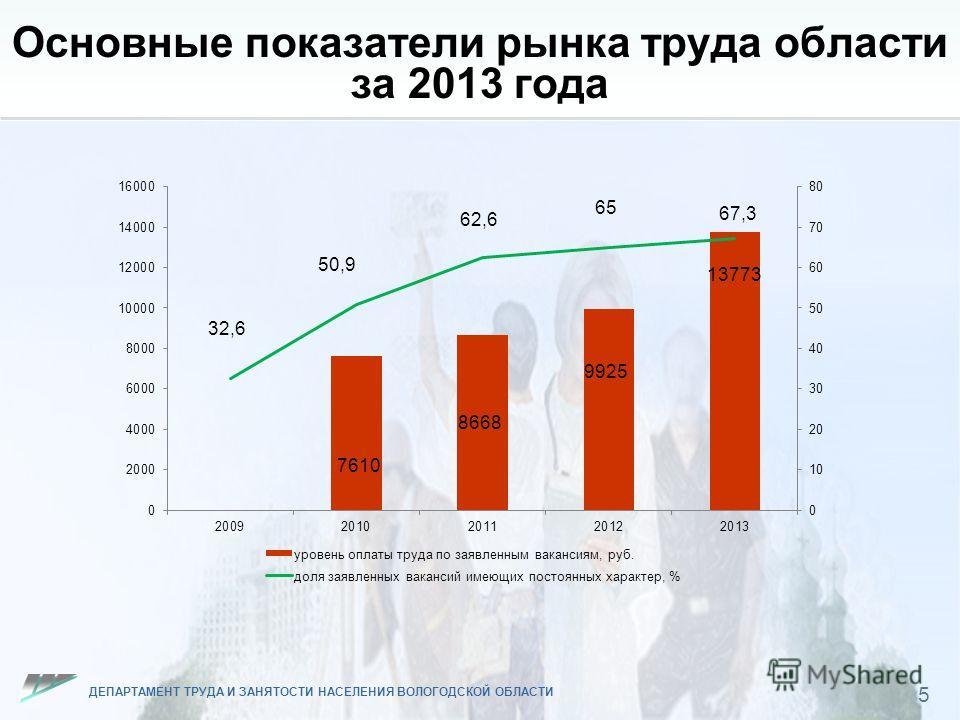 ДЕПАРТАМЕНТ ТРУДА И ЗАНЯТОСТИ НАСЕЛЕНИЯ ВОЛОГОДСКОЙ ОБЛАСТИ Основные показатели рынка труда области за 2013 года 5