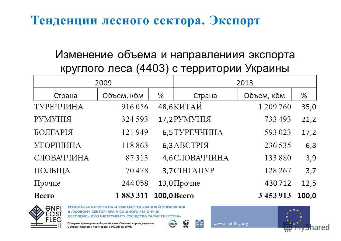 Тенденции лесного сектора. Экспорт Изменение объема и направления экспорта круглого леса (4403) с территории Украины 20092013 Страна Объем, кбм%Страна Объем, кбм% ТУРЕЧЧИНА916 056 48,6 КИТАЙ1 209 760 35,0 РУМУНIЯ324 593 17,2 РУМУНIЯ733 493 21,2 БОЛГА