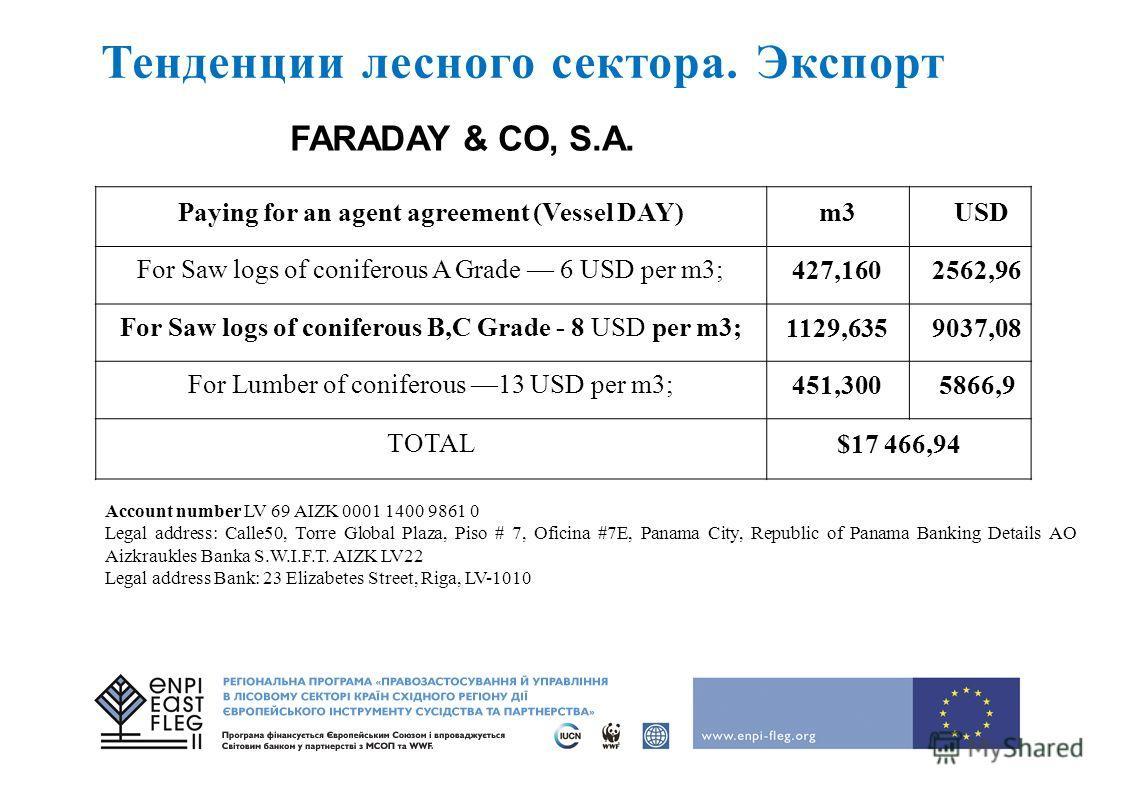 Тенденции лесного сектора. Экспорт Paying for an agent agreement (Vessel DAY)m3USD For Saw logs of coniferous A Grade 6 USD per m3; 427,1602562,96 For Saw logs of coniferous B,C Grade - 8 USD per m3; 1129,6359037,08 For Lumber of coniferous 13 USD pe